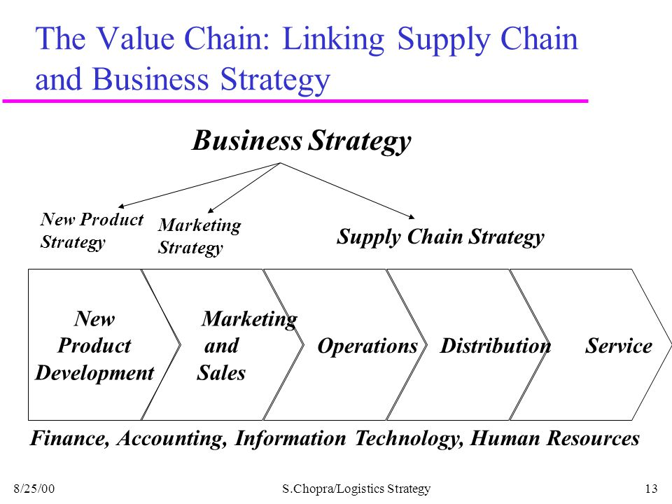 The Value Chain: Linking Supply Chain and Business Strategy
