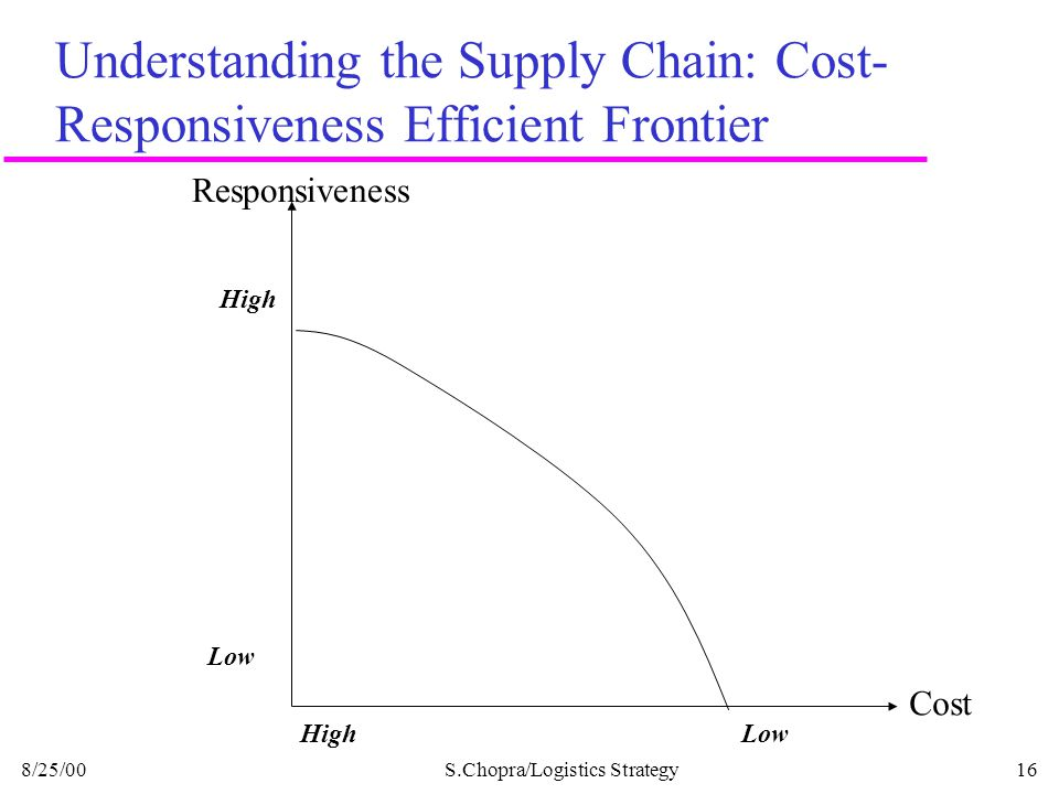 Understanding the Supply Chain: Cost-Responsiveness Efficient Frontier