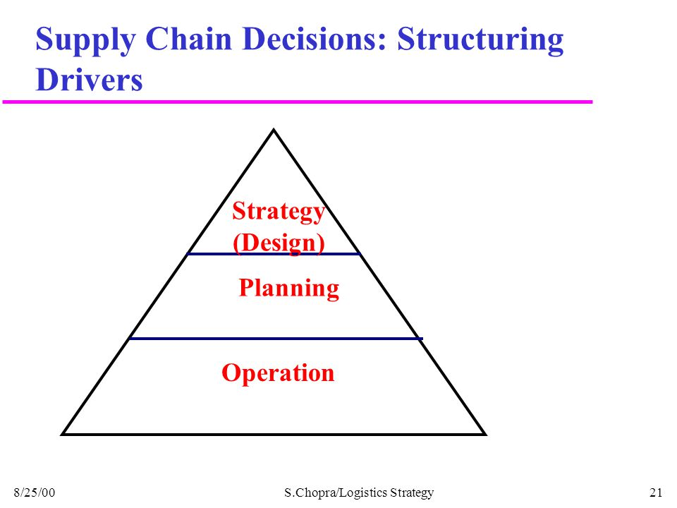 Supply Chain Decisions: Structuring Drivers