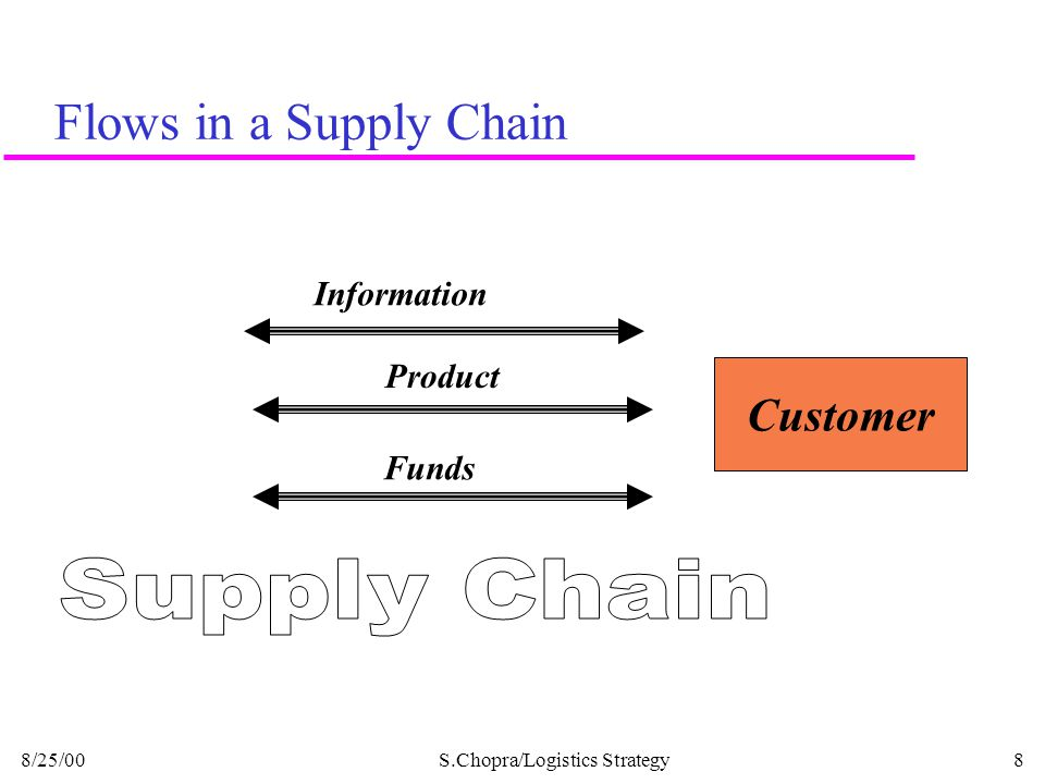 Flows in a Supply Chain Supply Chain Customer Information Product