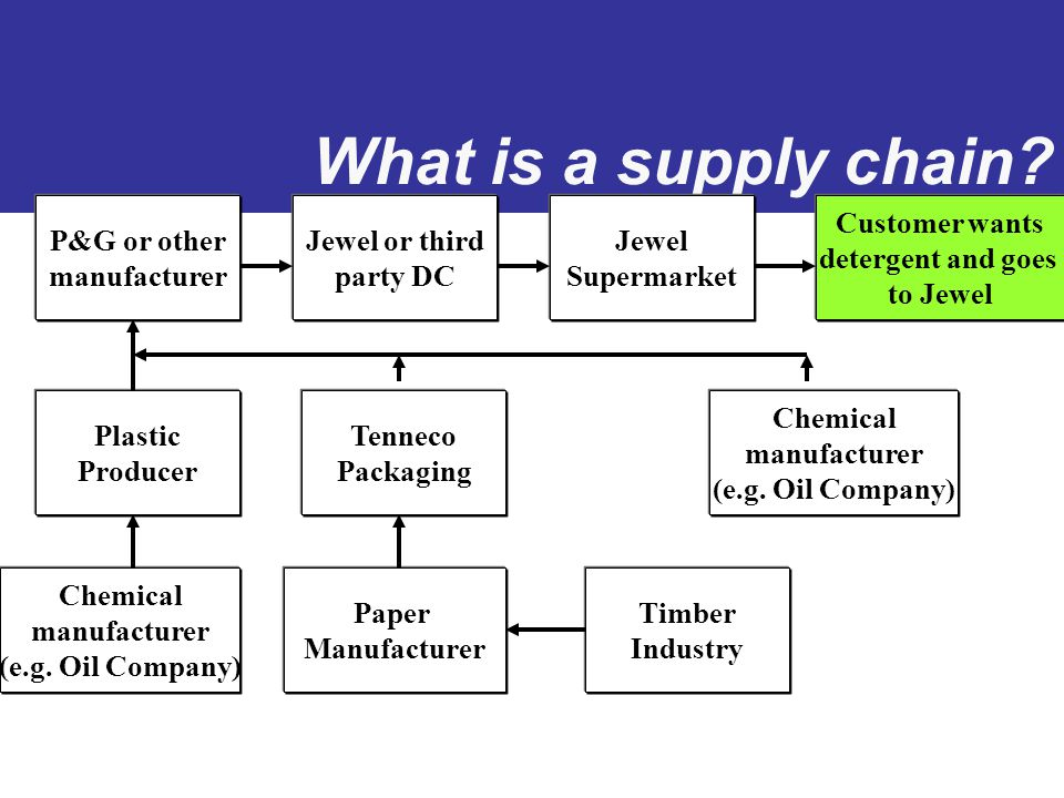 supply chain affect success failure of Supply chain performance: achieving strategic fit and scope define supply chain strategy and explain how creating a strategic fit between a company's competitive strategy and its supply chain strategy affects no one function can ensure the chain's success failure at anyone.