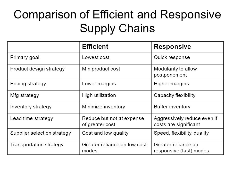 supply chain responsiveness and efficiency The transformation process is primarily about aligning the supply chain with your overarching business goals for maximum efficiency.