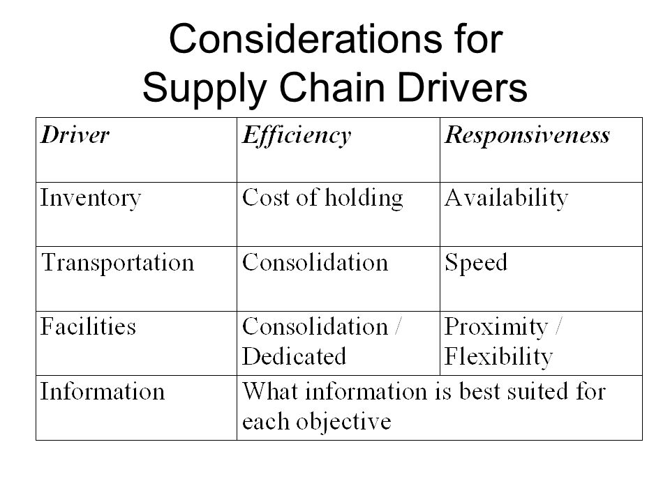 supply chain drivers Hi, am final year student studyingnsc logistics and supply chain management therefore i need an information on drivers of supply chain management.