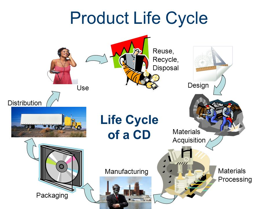 doritos product life cycle Pepsico swot analysis & recommendations also, environmentalism threatens the company in how consumers negatively respond to product waste and lifecycle issues.