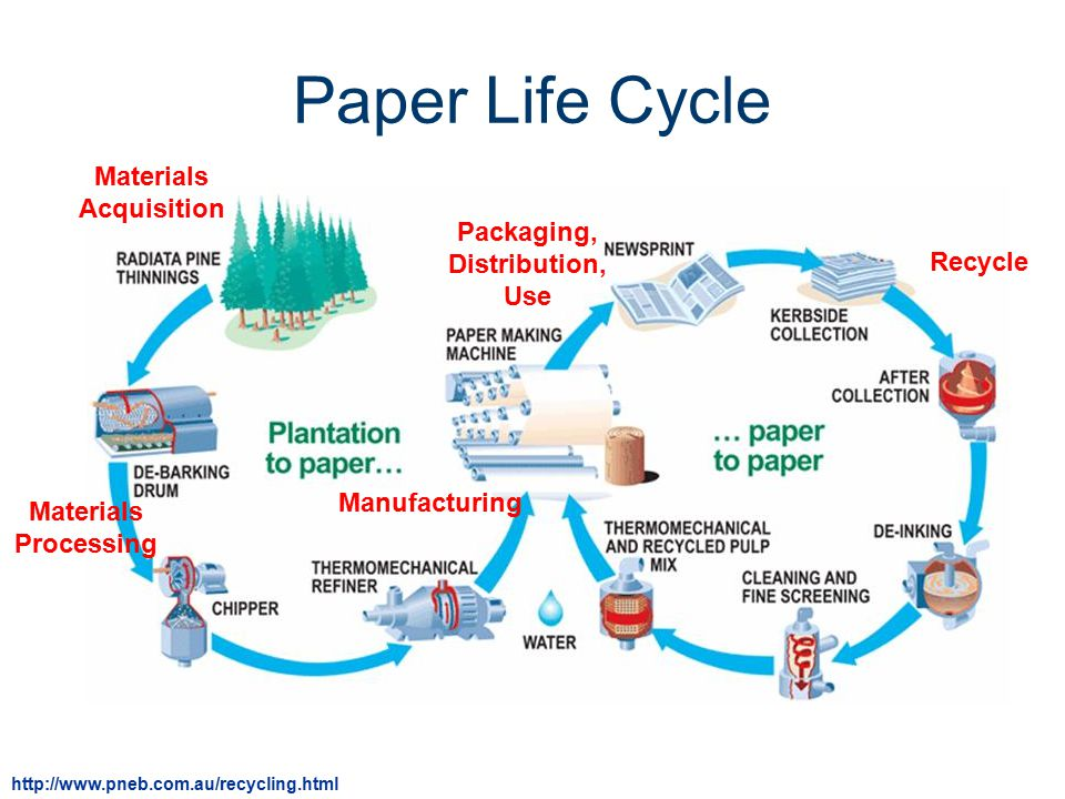 product life cycle theory essay International product life cycle theory essays on abortion, best creative writing course melbourne, creative writing activities for grade 4.
