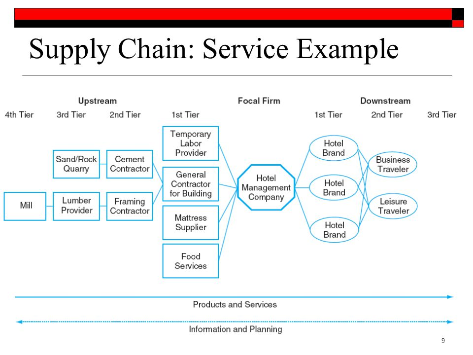 implementation of supply chain management Supply chain management is an expansive, complex undertaking that relies on each partner -- from suppliers to manufacturers and beyond -- to run well because of this, effective supply chain management also requires change management, collaboration and risk management to create alignment and communication between all the entities.
