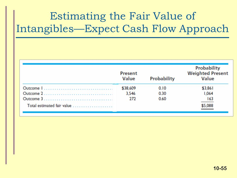 fair value accounting and cash flow Examples of valuation purposes are: regulatory, accounting, risk or  a fair value  calculation performed by a discounted cash flow method.