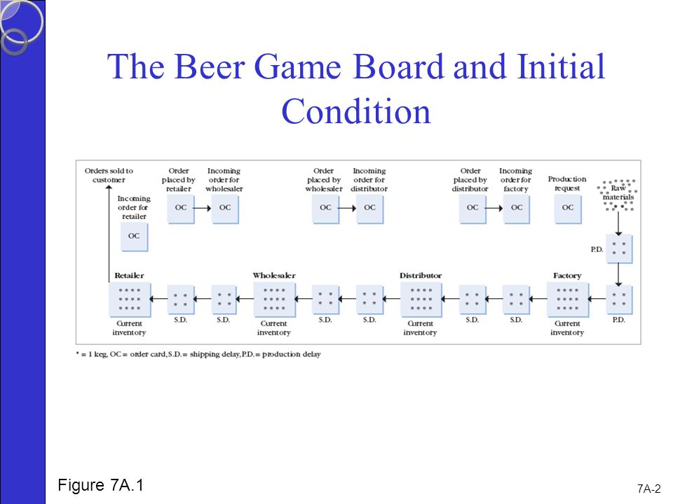 Chapter 7 Supplement The Beer Game Ppt Video Online