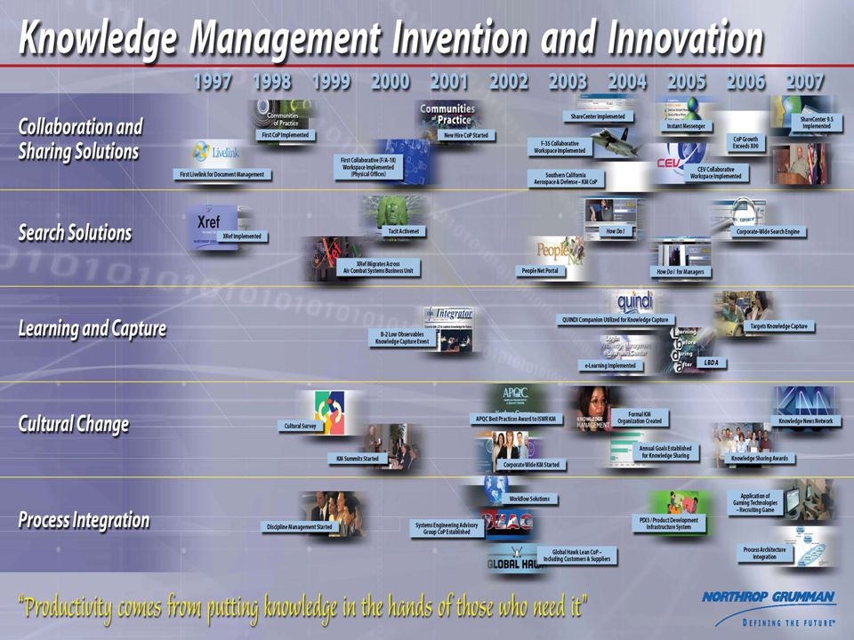 Integrated Systems Knowledge Management Department Chartered November, 1999.