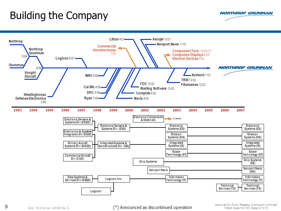 Building the Company (*) Announced as discontinued operation Northrop