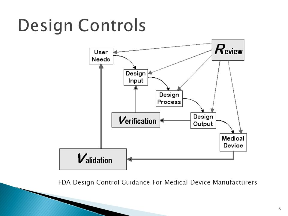 Design Controls FDA Design Control Guidance For Medical Device Manufacturers