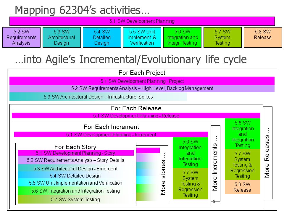 Mapping 62304's activities…