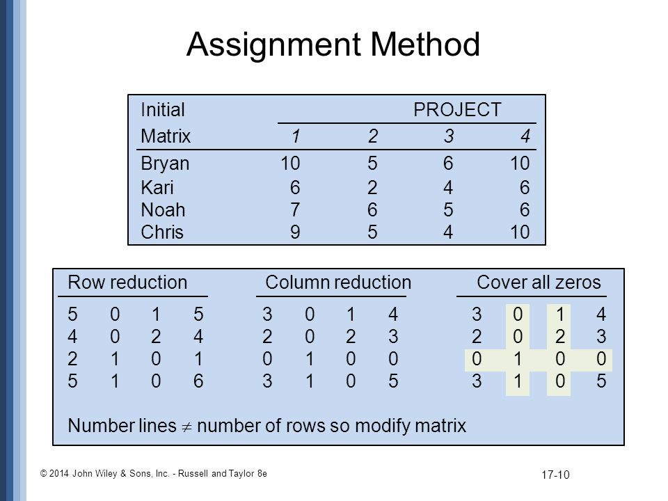 Assignment Method Initial PROJECT Matrix Bryan