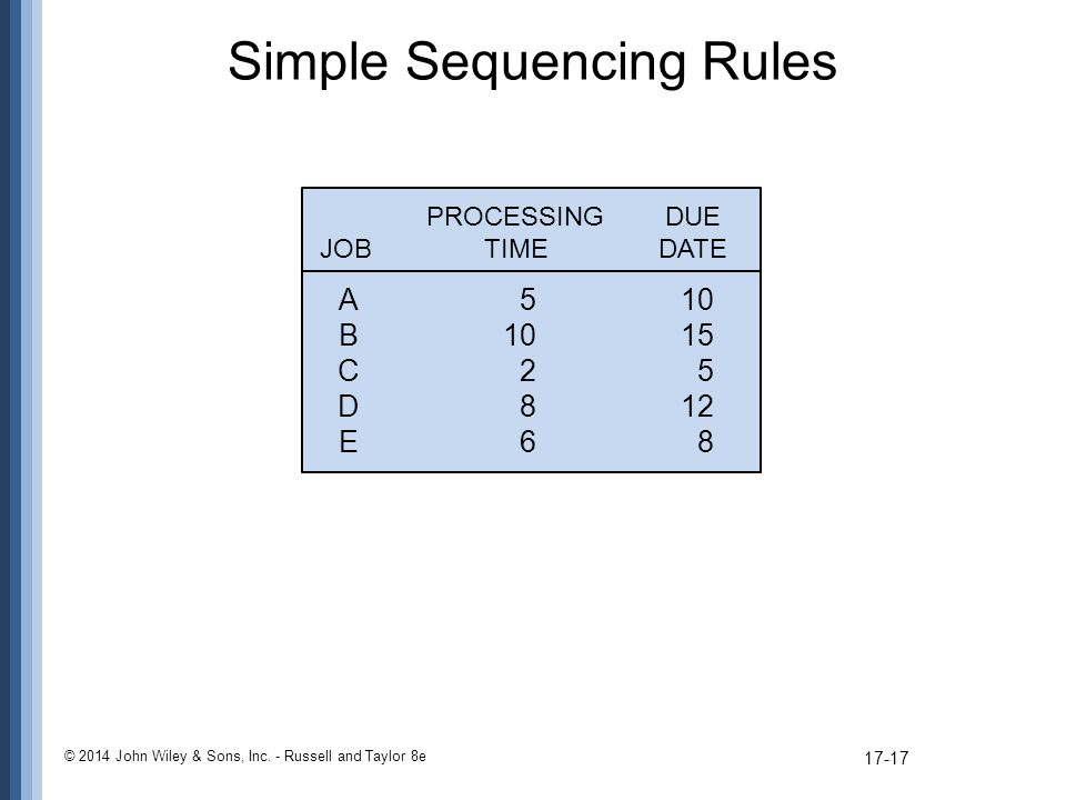 Simple Sequencing Rules