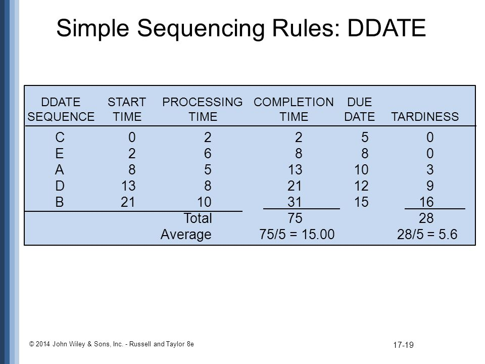 Simple Sequencing Rules: DDATE