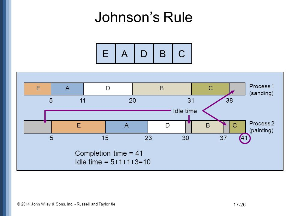 Johnson's Rule E A D B C Completion time = 41 Idle time = =10 E