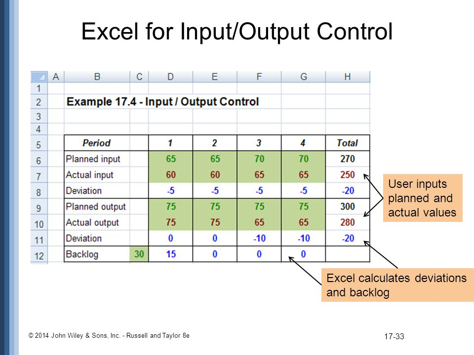 Excel for Input/Output Control