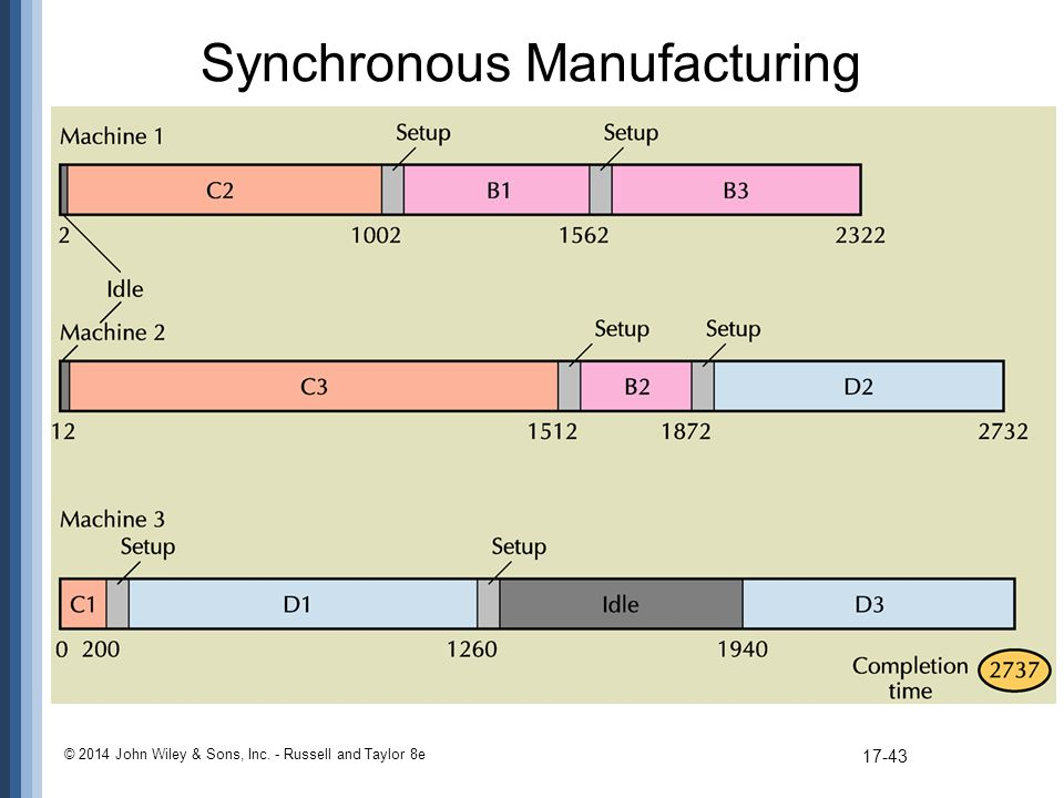 synchronous supply chain The paper presents a case study of ikeda hover ltd, a synchronous seat supplier to nissan manufacturing uk ltd the case study explores the differences between just‐in‐time (jit) and synchronous supply from both the buyer and supplier perspective, as well as examining the importance of effective supply chain management, effective use of appropriate technologies and the importance of.