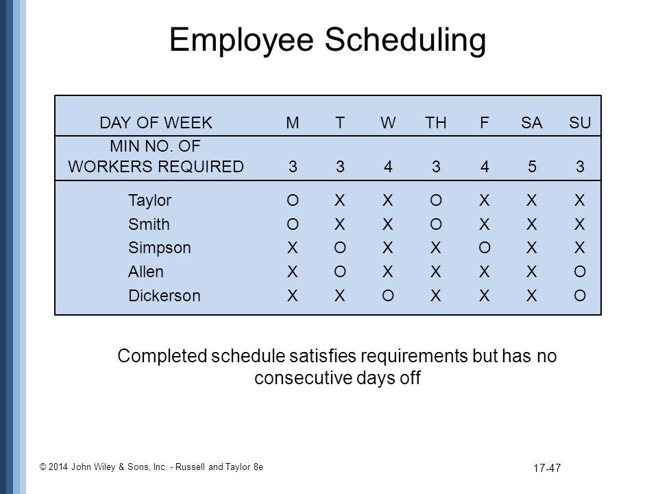Employee Scheduling DAY OF WEEK M T W TH F SA SU. MIN NO. OF. WORKERS REQUIRED Taylor O X X O X X X.