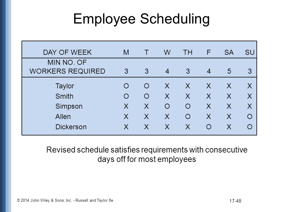 Employee Scheduling DAY OF WEEK M T W TH F SA SU. MIN NO. OF. WORKERS REQUIRED Taylor O O X X X X X.