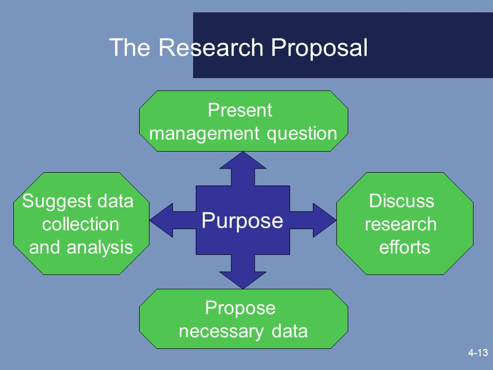 Business Research Requests And Proposals Ppt Video Online Download