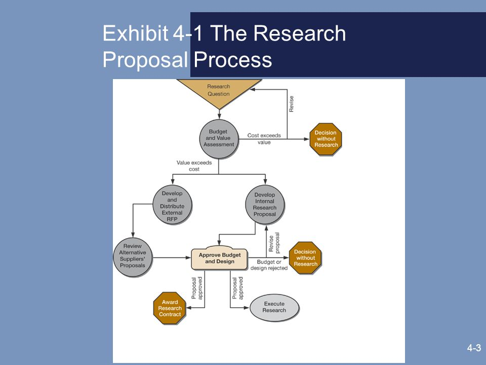 business research requests and proposals Open requests wrf funds water research on  including international organizations and disadvantaged business  are encouraged to submit research proposals.