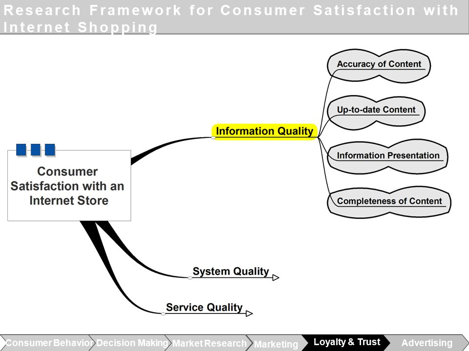Consumers satisfaction in online shopping