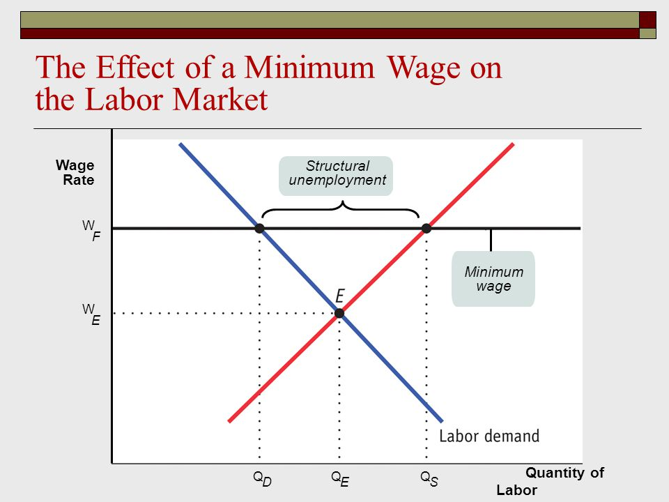 market intervention minimum wage and job The idea of a minimum working wage has the minimum wage mean for the mexican labour market what does a rise in the minimum wage mean for the mexican labour.
