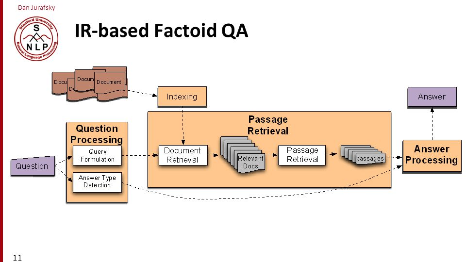 IR-based Factoid QA