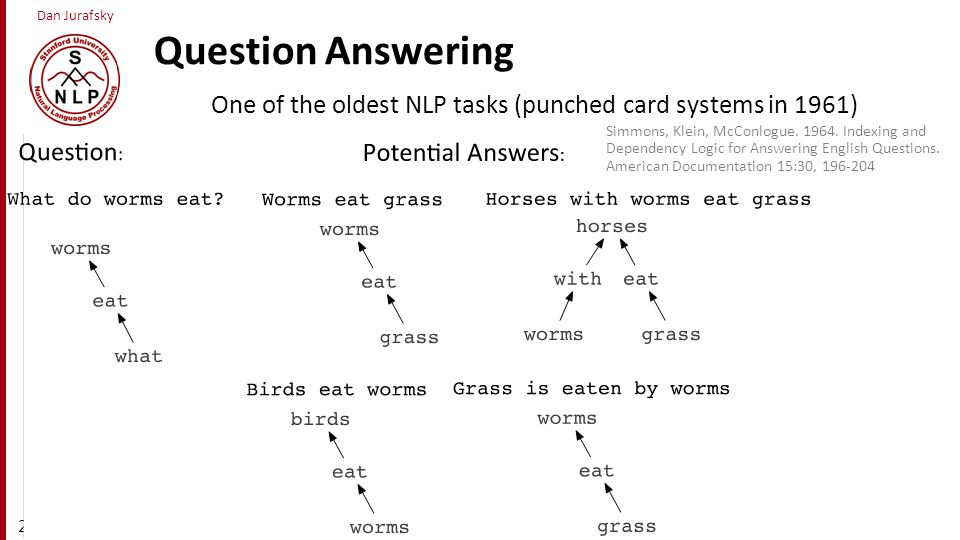 Question Answering One of the oldest NLP tasks (punched card systems in 1961)