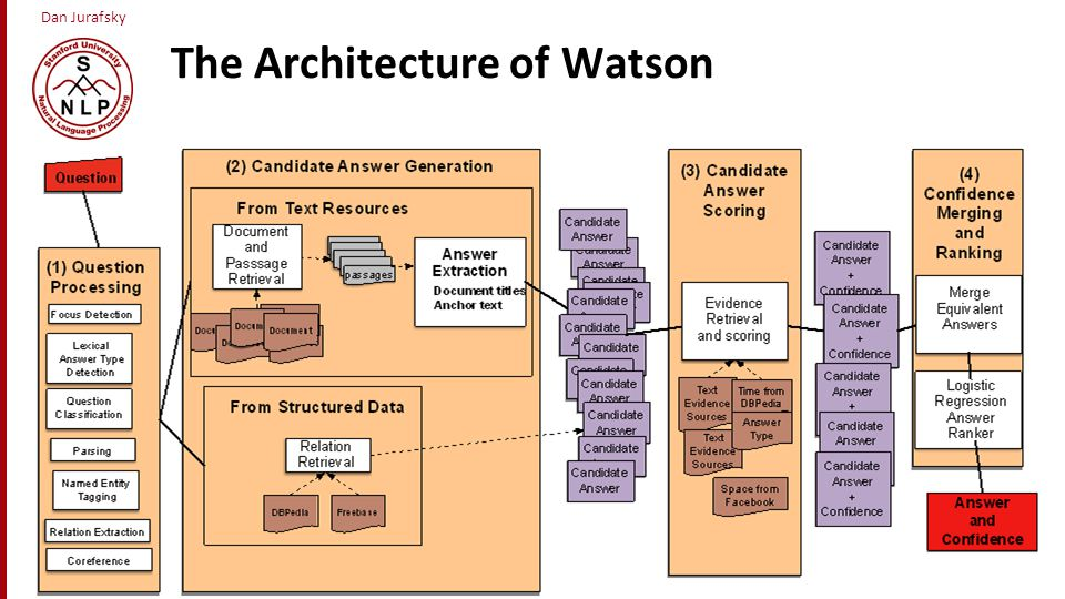 The Architecture of Watson