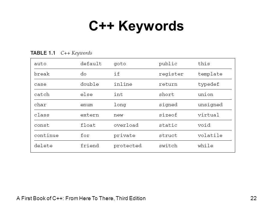 C++ Keywords A First Book of C++: From Here To There, Third Edition