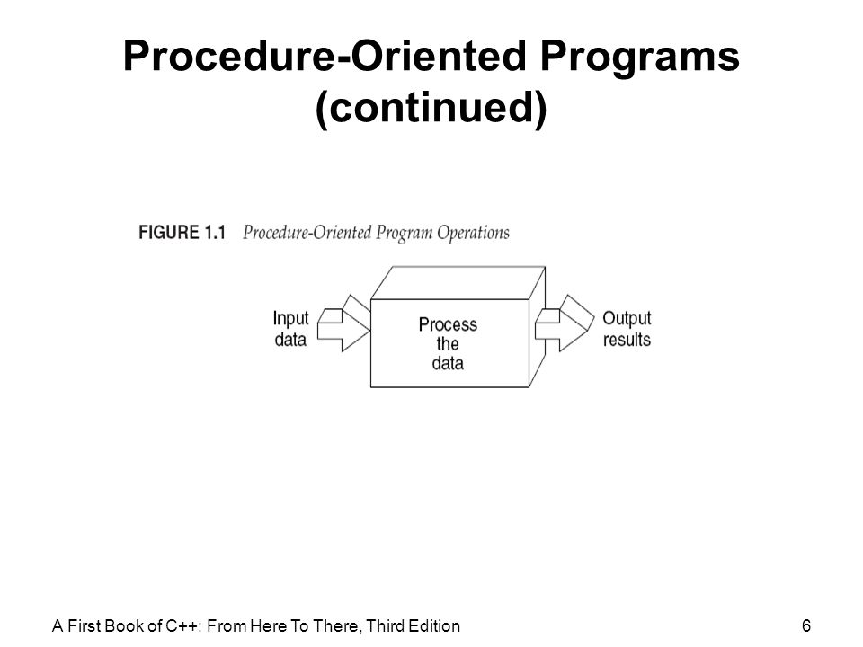 Procedure-Oriented Programs (continued)