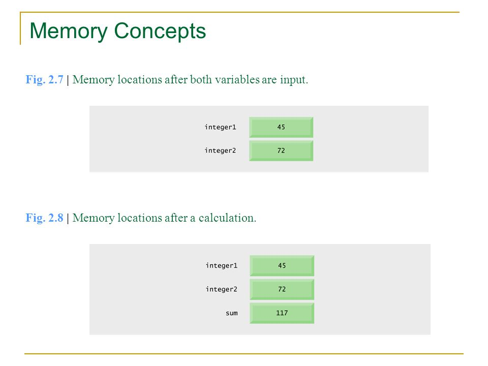 Memory Concepts Fig. 2.7 | Memory locations after both variables are input.