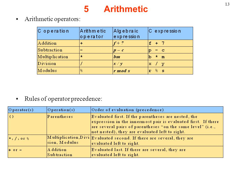 5 Arithmetic Arithmetic operators: Rules of operator precedence: