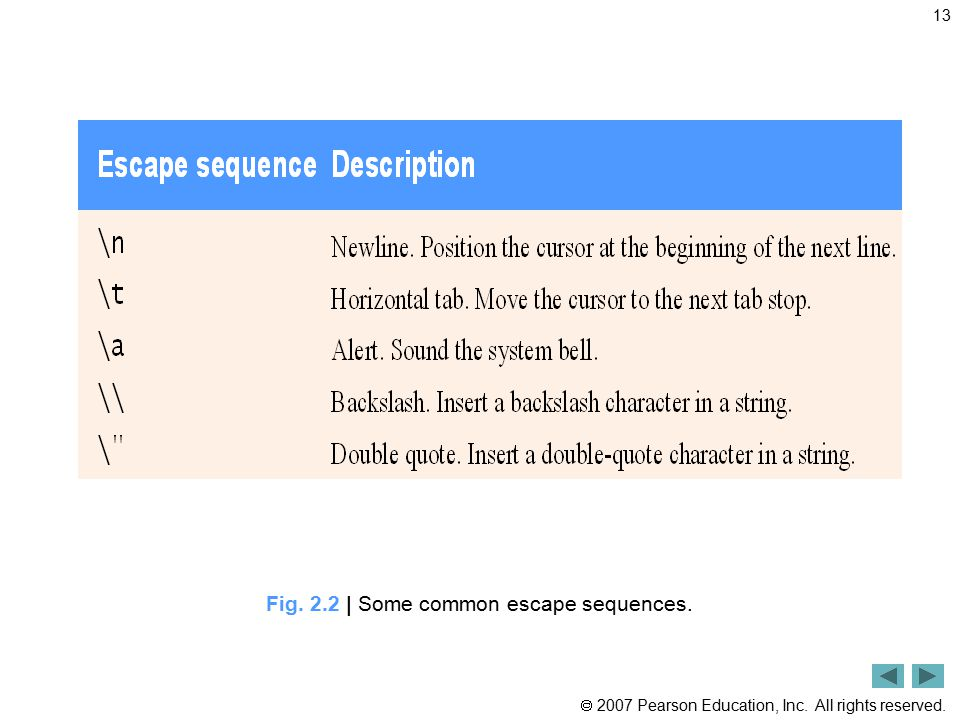 Fig. 2.2 | Some common escape sequences.