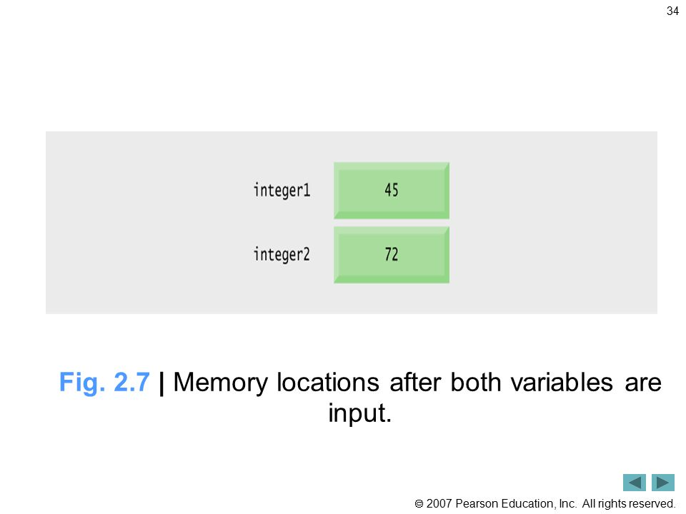 Fig. 2.7 | Memory locations after both variables are input.