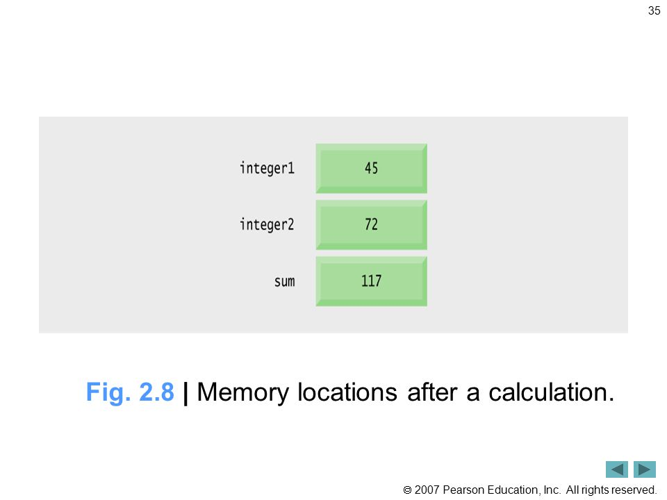 Fig. 2.8 | Memory locations after a calculation.