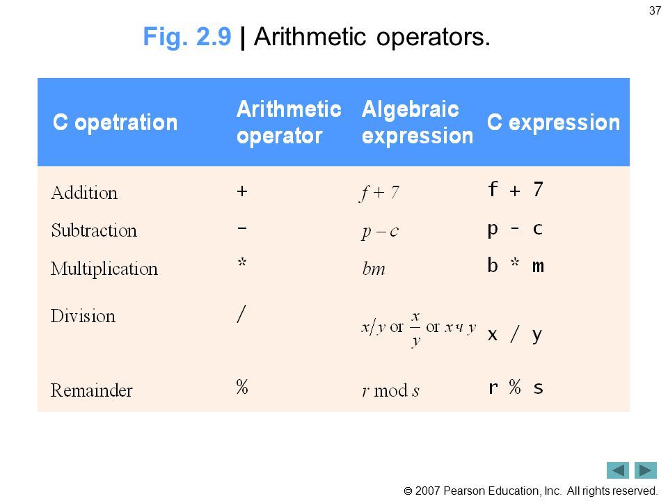 Fig. 2.9 | Arithmetic operators.