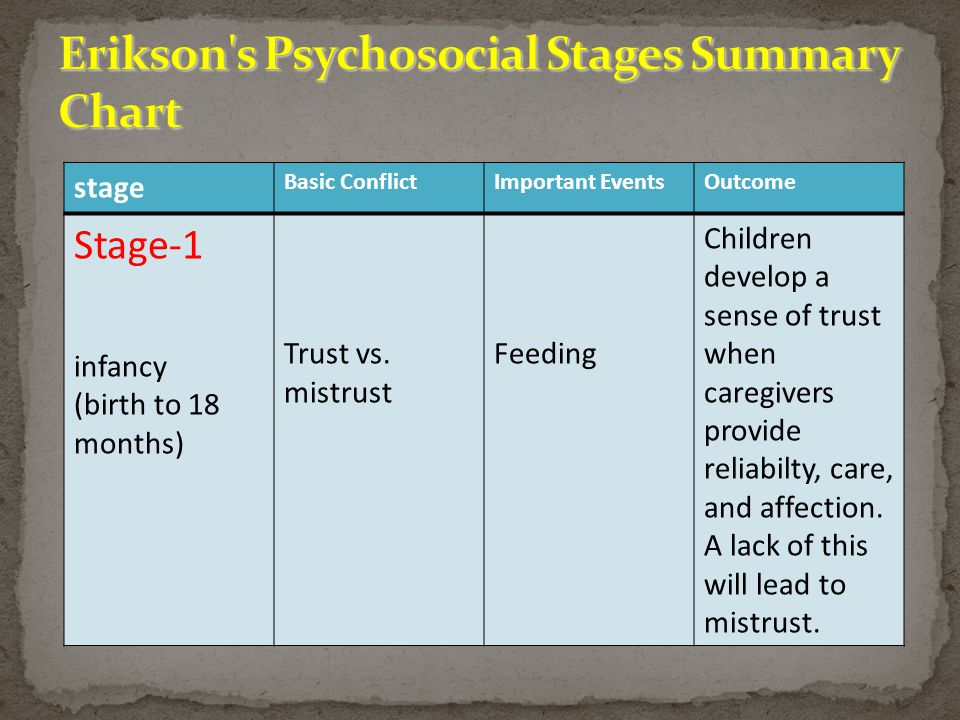 erikson outline Read the theories of benjamin spock, erik erikson, jean piaget, and arnold  gesell  on this page, we provide a general outline of the theories of cognitive.