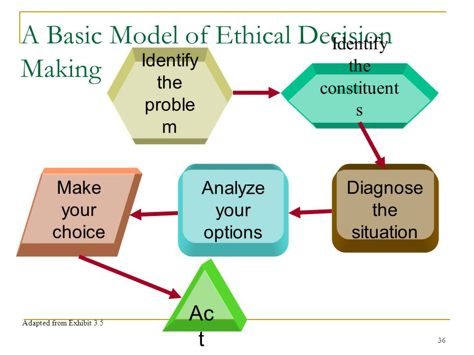 Williams Ethics and Social Responsibility - ppt download
