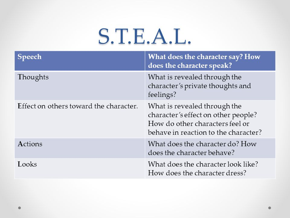 S.T.E.A.L. Speech. What does the character say How does the character speak Thoughts.