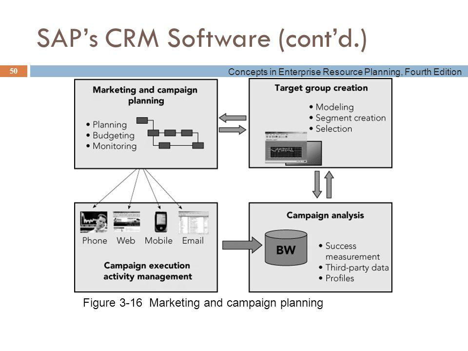 Sap crm marketing ppt download