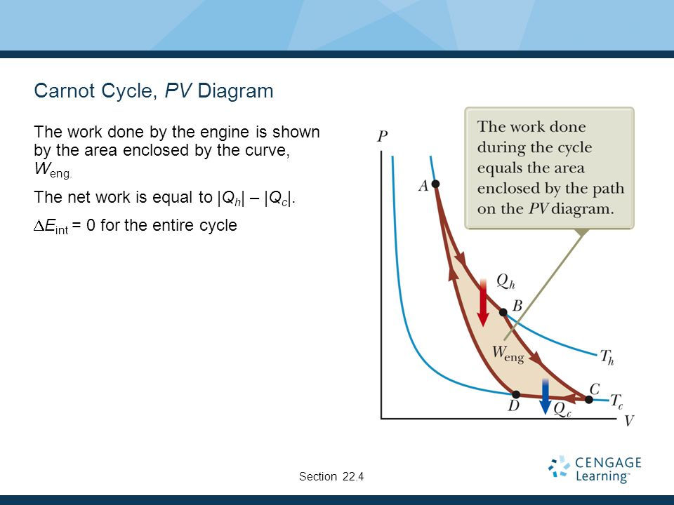 pv diagram work heat engines, entropy and the second law of thermodynamics ...