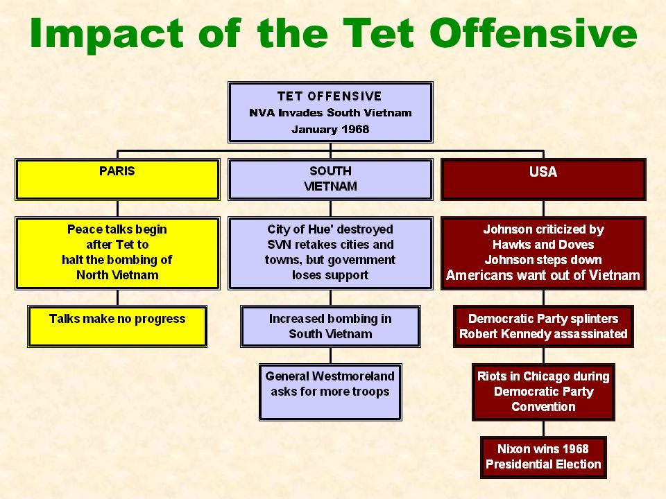 effects of the tet offensive essay The vietnam war and its impact - the tet offensive while but tet also demonstrated the enemy's great skill in planning, coordination, and courage.