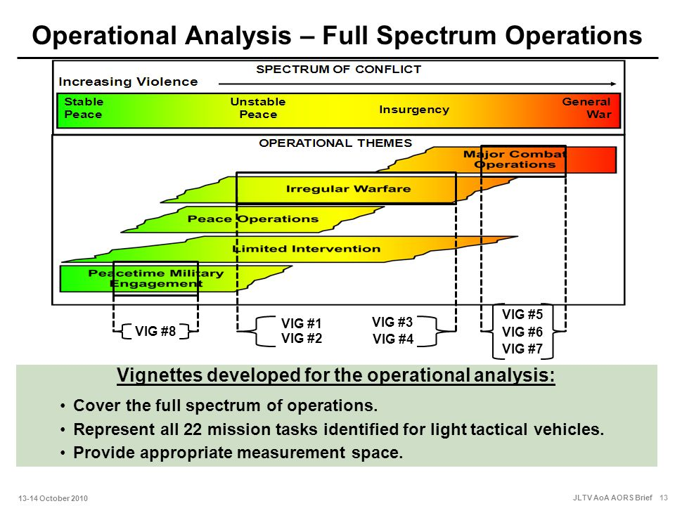 operational analysis Ad-a256 145 form approved the following report presents an operational analysis of the persian gulf war its purpose is to contribute to a more.