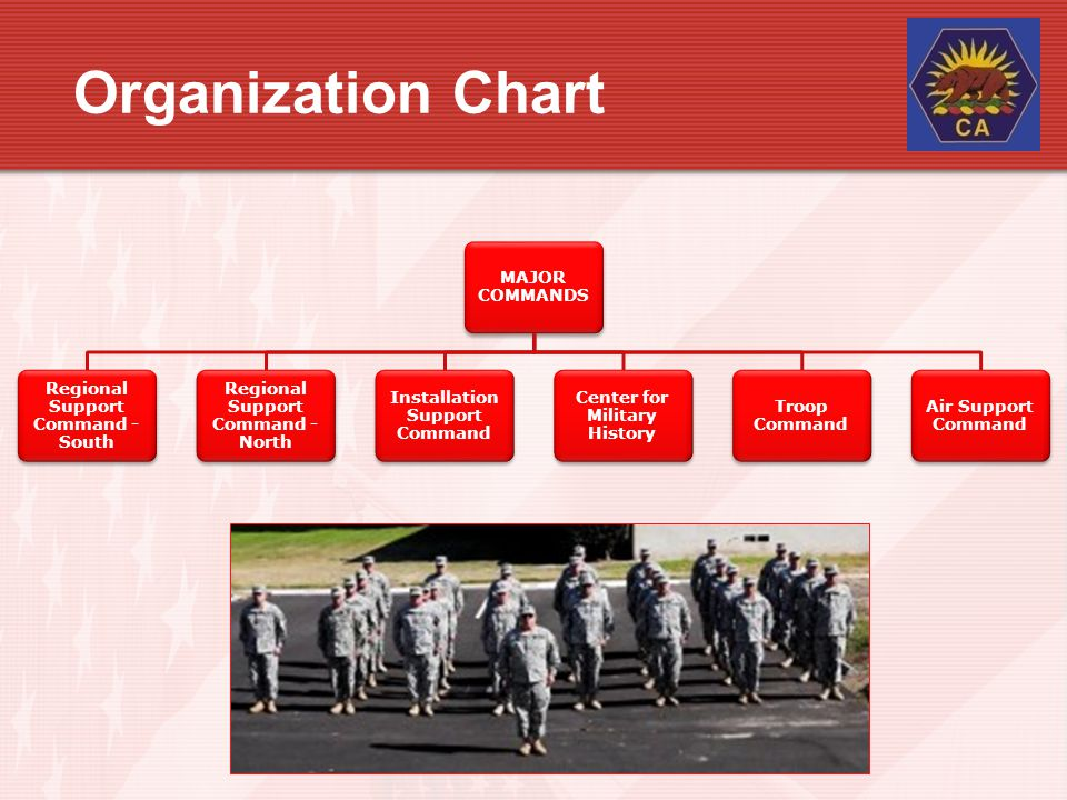 Organization Chart MAJOR COMMANDS Regional Support Command - South