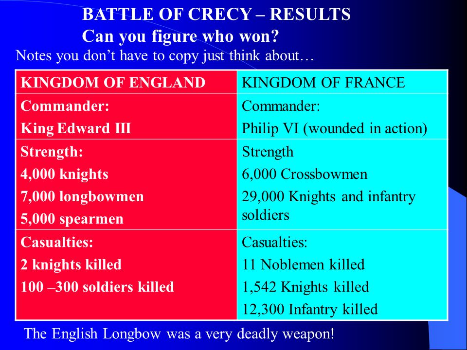 BATTLE OF CRECY – RESULTS Can you figure who won