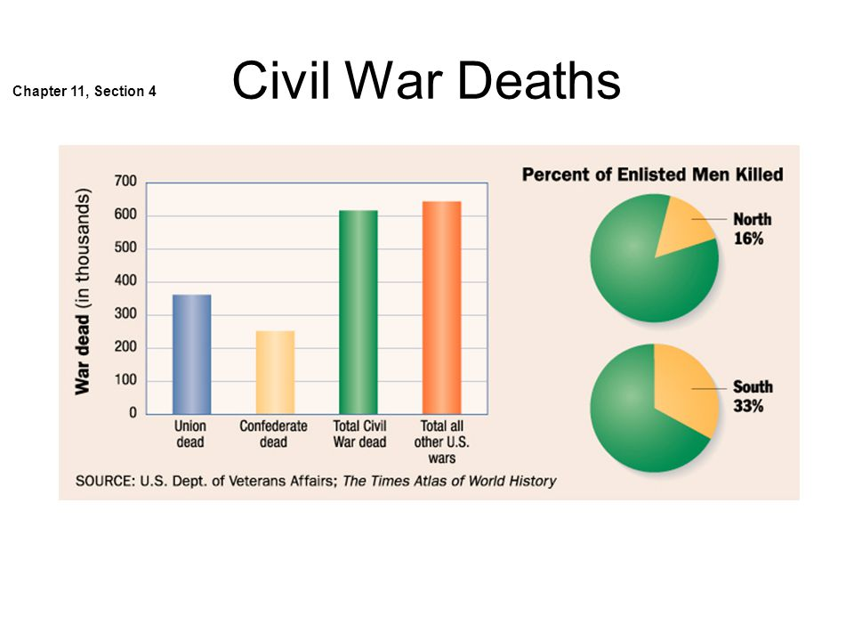 his 115 civil war paper and presentation Civil war paper and presentation dahlia campbell his/110 us history to 1865 april 30, 2013 raymond pritikin civil war paper and presentation if the southern generals like robert e lee and.