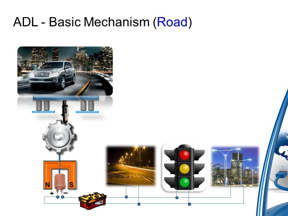 5 Simple Mechanisms : P o w e r a l k d i v adl energy ppt